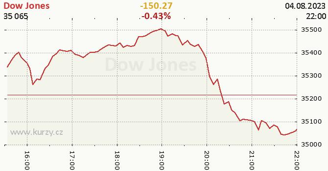 Dow Jones online graf 1 den, formát 670 x 350 (px) PNG