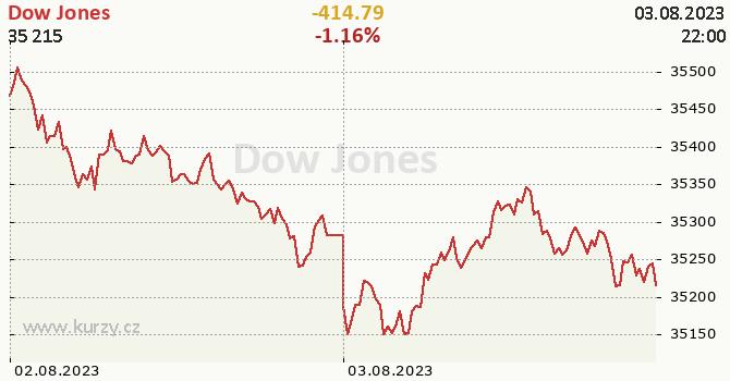 Dow Jones online graf 2 dny, formát 670 x 350 (px) PNG