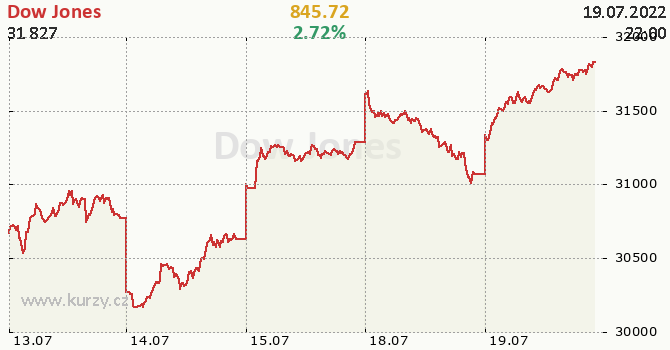 Dow Jones - aktuální graf online CZK