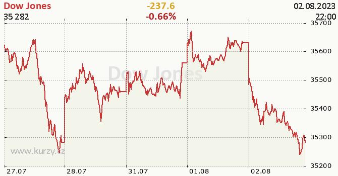 Dow Jones online graf 5 dnů, formát 670 x 350 (px) PNG