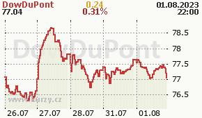 DowDuPont DWDP - aktuální graf online
