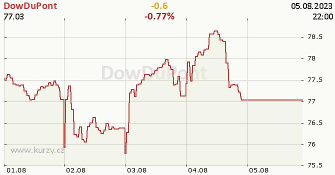 DowDuPont - aktuální graf online