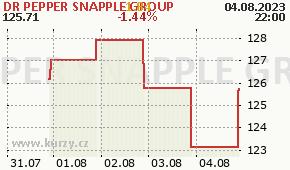 DR PEPPER SNAPPLE GROUP DPS - aktuální graf online