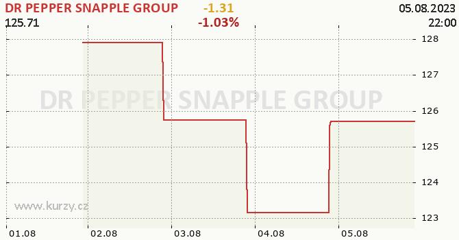 DR PEPPER SNAPPLE GROUP - aktuální graf online
