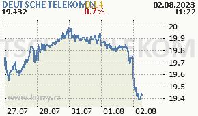 DEUTSCHE TELEKOM N DTE.DE - aktuální graf online