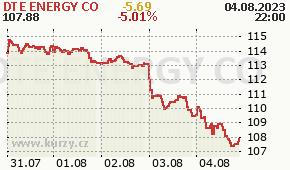 DTE ENERGY CO DTE - aktuální graf online