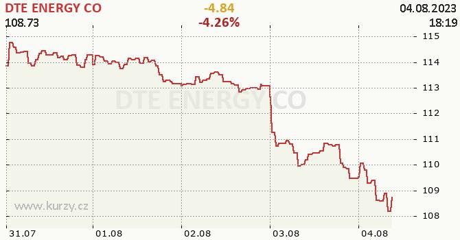DTE ENERGY CO - aktuální graf online