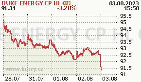 DUKE ENERGY CP HL CO DUK - aktuální graf online