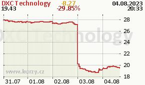 DXC Technology DXC - aktuální graf online