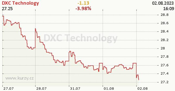 DXC Technology - aktuální graf online
