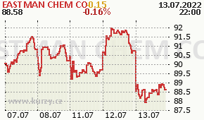 EASTMAN CHEM CO EMN - aktuální graf online