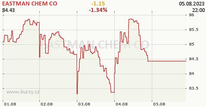 EASTMAN CHEM CO - aktuální graf online