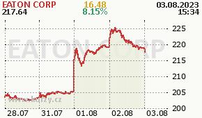 EATON CORP ETN - aktuální graf online