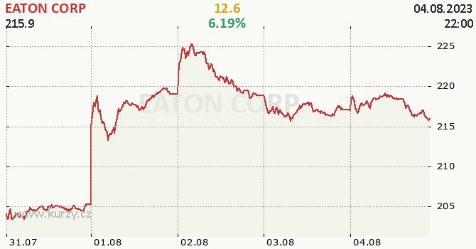 EATON CORP - aktuální graf online