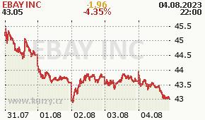 EBAY INC EBAY - aktuální graf online