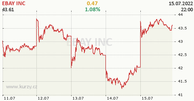EBAY INC - aktuální graf online