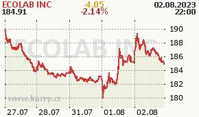 ECOLAB INC ECL - aktuální graf online