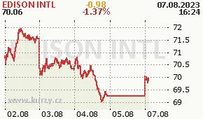 EDISON INTL EIX - aktuální graf online