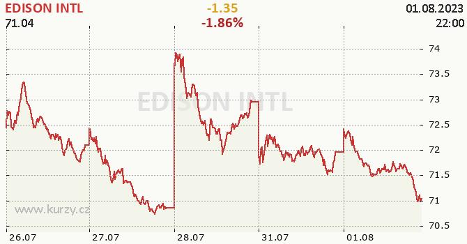 EDISON INTL - aktuální graf online