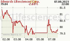 Edwards Lifesciences Corp. EW - aktuální graf online