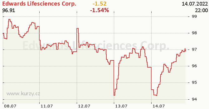 Edwards Lifesciences Corp. - aktuální graf online