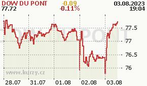 DU PONT E I DE NEM DD - aktuální graf online
