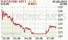 ELECTRONIC ARTS EA - aktuální graf online