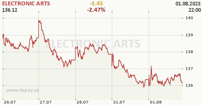 ELECTRONIC ARTS - aktuální graf online