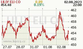 LILLY ELI CO LLY - aktuální graf online