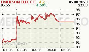 EMERSON ELEC CO EMR - aktuální graf online