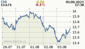 ENI ENI.MI - aktuální graf online