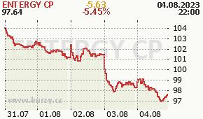 ENTERGY CP ETR - aktuální graf online