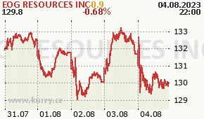 EOG RESOURCES INC EOG - aktuální graf online