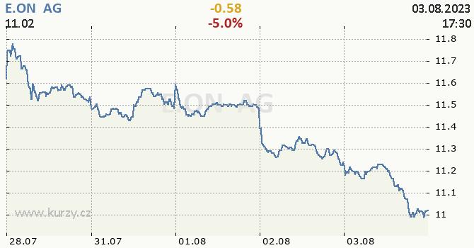 E.ON  AG - aktuální graf online