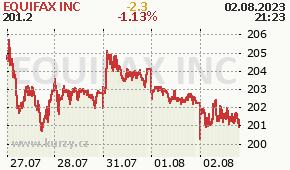 EQUIFAX INC EFX - aktuální graf online