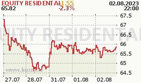 EQUITY RESIDENTAL EQR - aktuální graf online