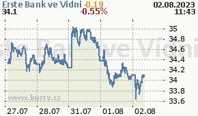 Erste Bank ve Vídni EBS.VI - aktuální graf online