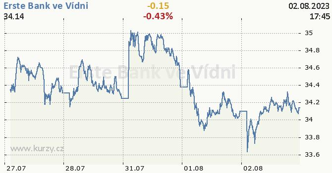 Erste Bank ve Vídni - aktuální graf online