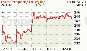 Essex Property Trust, Inc. ESS - aktuální graf online