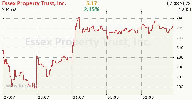 Essex Property Trust, Inc. - aktuální graf online