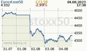 Eurostoxx50 STOXX50E - aktuální graf online
