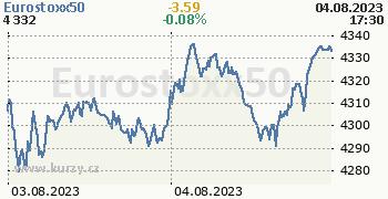 Eurostoxx50 online graf 2 dny, formát 350 x 180 (px) PNG