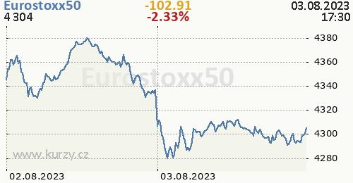 Eurostoxx50 online graf 2 dny, formát 500 x 260 (px) PNG