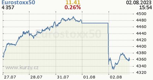 Eurostoxx50 online graf 5 dnů, formát 500 x 260 (px) PNG
