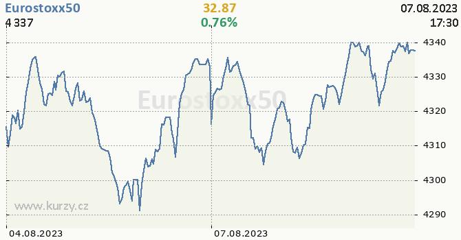 Eurostoxx50 online graf 2 dny, formát 670 x 350 (px) PNG