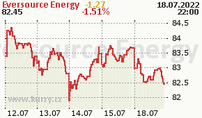 Eversource Energy ES - aktuální graf online