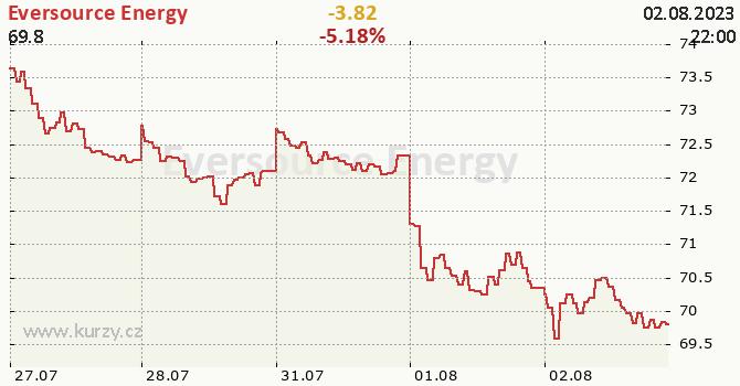 Eversource Energy - aktuální graf online