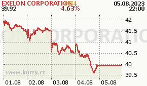 EXELON CORPORATION EXC - aktuální graf online