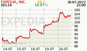 EXPEDIA, INC. EXPE - aktuální graf online