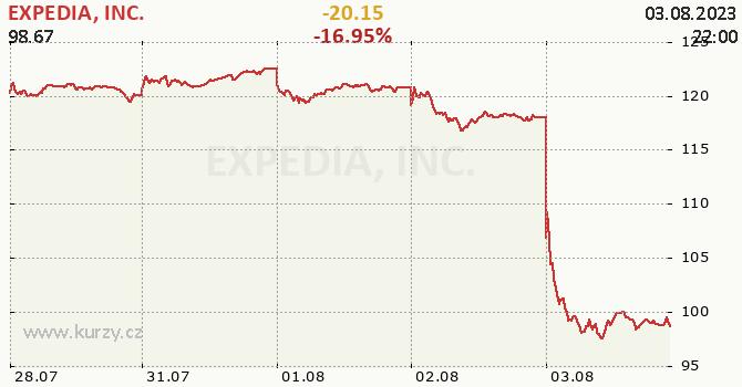 EXPEDIA, INC. - aktuální graf online